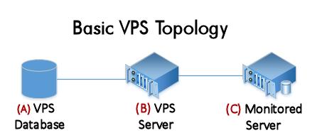 Basic VPS Topology